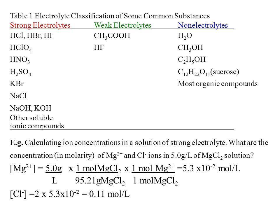 [Mg2+] = 5.0g x 1 molMgCl2 x 1 mol Mg2+ =5.3 x10-2 mol/L